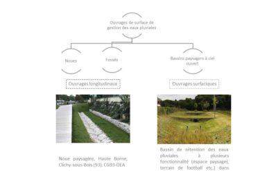 M2/ 2017 – La gestion des eaux pluviales sur le territoire Grand Orly Seine Bièvre.